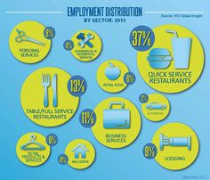 Research: Restaurant franchising to grow in 2013  IFA research shows quick-service restaurants will be among the strongest performers in the U.S. franchising industry