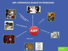 Es un gráfico muy ilustrativo sobre  un nuevo método denominado ABP. Es un método innovador que se está comenzando a generalizar su utilización en las escuelas.
