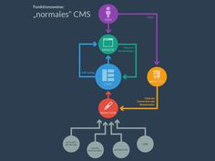 Infographic CMS designed by Chris Lüders. Connect with them on Dribbble; Portal Design, Domain Knowledge, Web Application Development, Complex Systems, Information Architecture, Drupal, Data Visualization, Social Media Tips, How To Apply