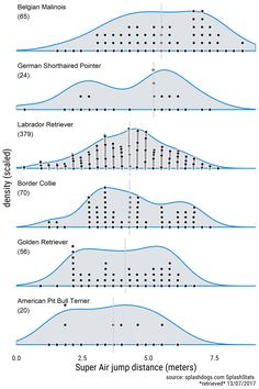 Jumping dogs and density plots