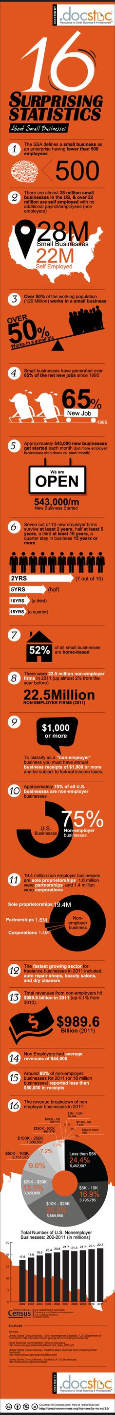 The State of US Small Businesses: 16 small business stats everyone should know. http://www.businessinsider.com/infographic-the-state-of-us-small-businesses-2013-9