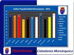 Real Associação da Beira Litoral: CREDIBILIDADE E POPULARIDADE DAS MONARQUIAS
