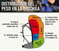 El Rincón del Mochilero: Recomendaciones