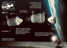 Apollo 11 & Apollo 12 moon landing infographic poster on Behance Apollo 11 Moon Landing, Apollo Space Program, Apollo 13, Apollo Missions, Good Old Times, Air And Space Museum, Space Race, Space Images, Space And Astronomy
