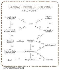 Gandalf Problem Solving - A Flow Chart