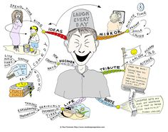 """Laugh Every Day Mind Map created by Paul Foreman. The Laugh every day Mind Map will help you to appreciate finding ways to be less serious and look at the lighter side of life. The Mind Map breaks down ideas such as spending time with kids, reading funny books and watching comedy series, plus looking at yourself in the mirror to transform a frown into a smile. In addition the mind map includes a quote plus full details of the book """"Easier than you Think"""" by Richard Carlson where the..."""