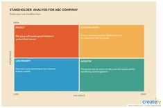 Using a stakeholder analysis you can see who you should involve in the decision making process.  You might have to rely on other stakeholders for their input in making the decision, in which case it's better to conduct a stakeholder analysis to identify who you should get help from. #stakeholder #analysis #template #canvas #business Stakeholder Analysis, Process Flow Diagram, Business Canvas, Decision Making, Priorities, Presentation, Templates, Block Diagram, Edit Online