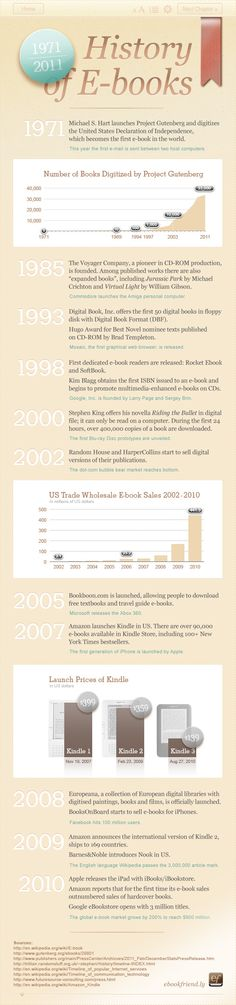 "Infografik ""die Geschichte des ebooks"" // Infographic ""History of E-books"" by ebookfriendly.com"