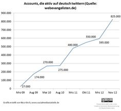 Twitter Accounts die deutsch twittern