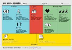 modelo-de-negocio-canvas Canvas Business Model, Content Marketing, Digital Marketing, Alta Performance, Formation Marketing, Change Management, Canvas Designs, Design Thinking, Business Planning