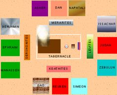 Location of tribes around the Tabernacle