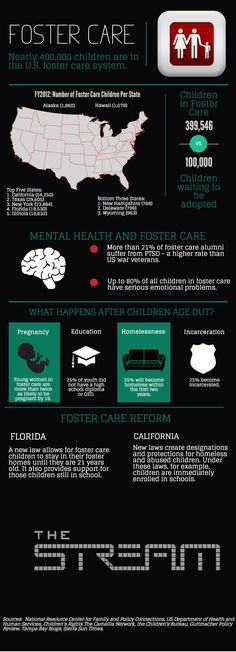 Foster Care. The rates of PTSD is foster kids is higher than the rate in military personnel. What a scary statistic.