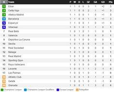 Futbol de Locura: Estadisticas de la Liga BBVA tras la 1ra Jornada
