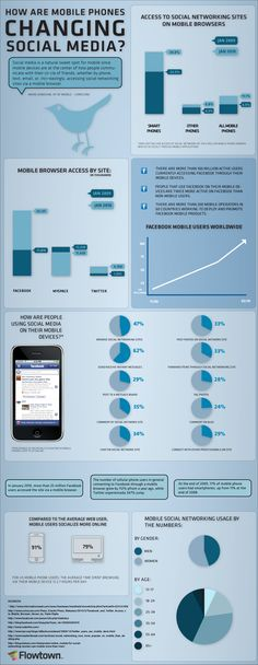 How-Are-Mobile-Phones-Changing-Social-Media-infographic  Find always more on  http://infographicsmania.com
