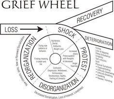 grief wheel