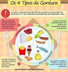 TIPOS DE GORDURA