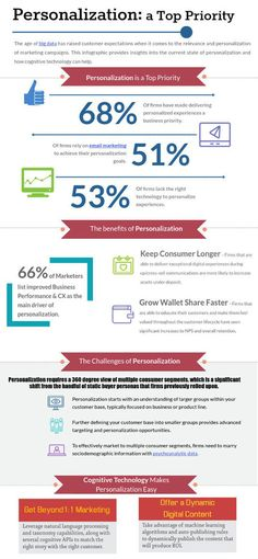 How to manage the creative process Infographics Pinterest - acquisition strategy