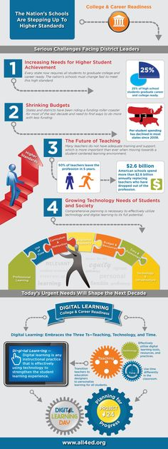 digital learning infographic #tlchat