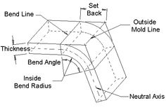 Sheet Metal Bending Bending Definitions