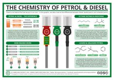 'The Chemistry of Petrol & Diesel' by Compound Interest Chemistry Lessons, Teaching Chemistry, Science Chemistry, Organic Chemistry, Physical Science, Science Education, Science And Technology, Energy Technology, Study Chemistry
