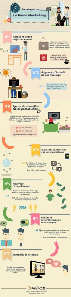 Atouts des vidéos marketing (1)