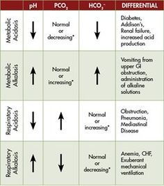 Quick and Dirty Guide to Acid Base Balance Nursing School Tips, Nursing Career, Nursing Tips, Nursing Notes, Nursing Programs, Nursing Schools, Lpn Programs, Cardiac Nursing, Acidosis And Alkalosis
