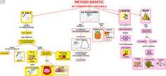Alimenti Tecnologia Sc. Media | AiutoDislessia.net