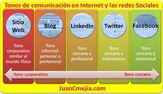 Conozca el tono de comunicación adecuado de acuerdo al canal Digital (redes sociales, blog o sitio Web). Infografía en español.