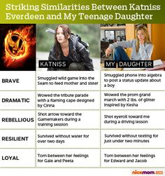 Katniss and my teenage daughter