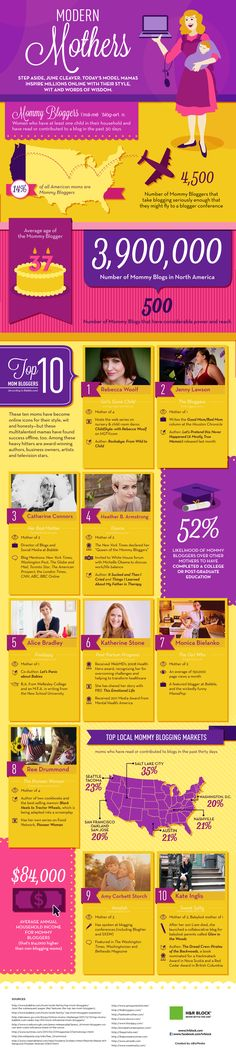 Mom blogger infographic