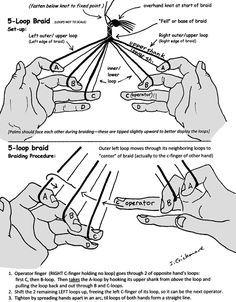 HandbookDiagram - Fingerloop Braiding from Medieval and Renaissance times - Nestelbänder traditionell hergestellt