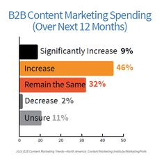 BB Content Marketing Strategy Template  Brainrider  Marketing