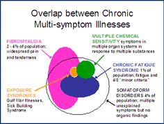MCS Symptoms and Related Disorders | Multiple Chemical Sensitivity