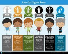 """""""Roles en Lean Six Sigma"""" Gran infografía de un Blog de Referencia en la Materia"""