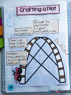 Do you need ideas for teaching plot to a narrative story? A plot is the events that organize and make up a story. When planning a plot for a story, consider the narrative elements of characters, setting, problem of the story, character development, suspense, climax, and solution. Crafting a plot takes planning! These ideas are ideal for any writing curriculum and are a part of a series of mini lessons for writer's workshop designed for scaffolding through the writing process.