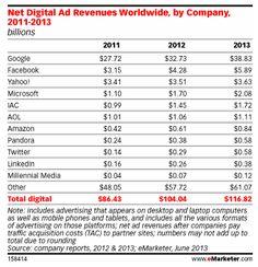 Google fait mieux que ses 10 principaux concurrents réunis