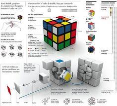 Solución Rubik: Generalidades del cubo de rubik