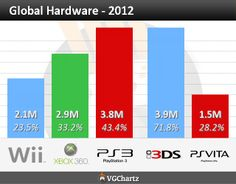 VGChartz: Global Hardware 2012