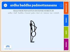 ARDHA BADDHA PADMOTTANASANA ASANA Yoga Flash Card Showing Name from Ashtanga Primary Series Flash Card yoga book by Yoga by Design featuring yoga stick figures