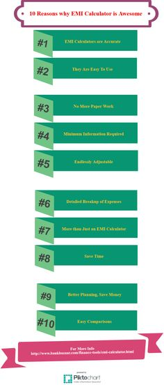 10 Reasons why #EMICalculator is Awesome?? 1)EMI Calculators are Accurate 2)They Are Easy To Use 3)No More Paper Work .......... For more Info about #EMICalculator why awesome explain with Infographics: https://magic.piktochart.com/output/5441069-emi-calculator