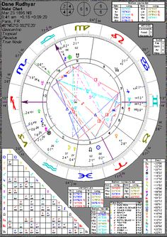 Astrology of Dane Rudhyar with horoscope chart, quotes, biography, and images