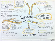 This is for the lovely person that asked to see more mind maps. Mind Maps, Study Biology, Mental Map, Study Organization, School Hacks, School Tips, School Notes, Studyblr, Study Notes