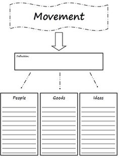 A great way to organize different topics for the different geographical movements during the history of the united states. FIVE THEMES OF GEOGRAPHY GRAPHIC ORGANIZER - TeachersPayTeachers.com