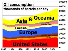 Oil consumption per day by region from 1980 to 2006