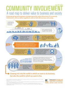 [INFOGRAPHIC] How Does Community Involvement Benefit the Business? | 3BL Media