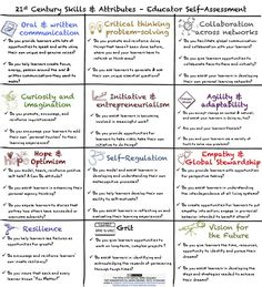 Are You A Whole Teacher? A Self-Assessment To Understand -- jackiegerstein-skills