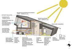 zeb pilot house, na noruega | projeto: snohetta | desenho do projeto