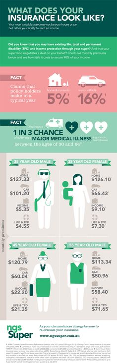 Australian insurance cover infographic by NGS Super. Try our free insurance quote calculator. #insurance #superannuation #retirement