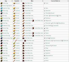 Ark Survival Evolved Tips, Ark Evolution, Ark Recipes, Pathfinder Rpg, Jurassic World, Fantasy, Anime, Maps, Games