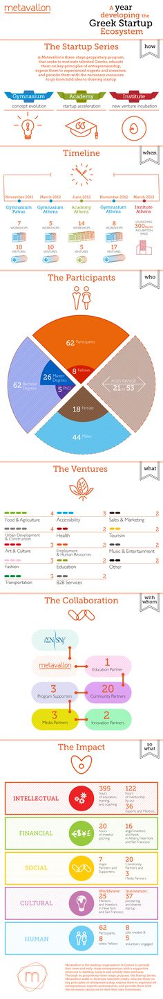 Metavallon - A year developing the Greek startup ecosystem visual.ly